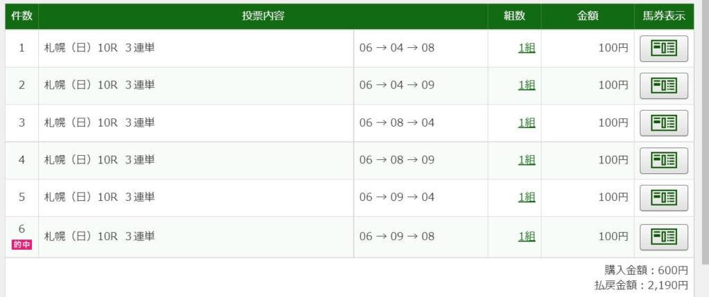 2021年9月5日札幌10R2190円3連単6点的中