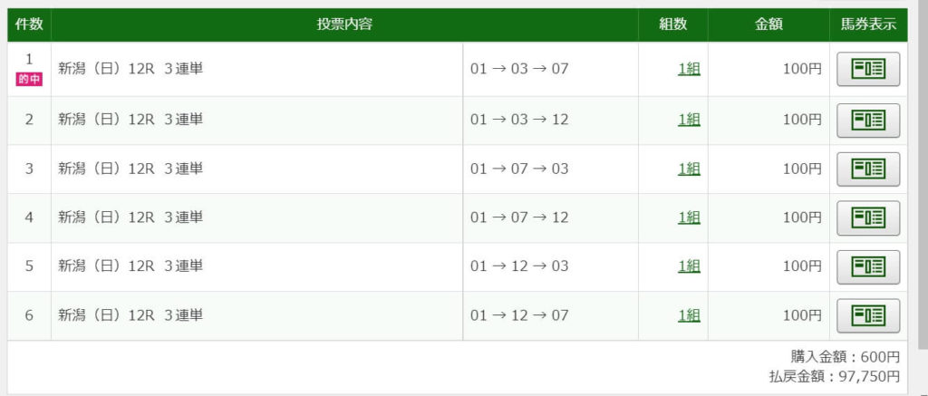2021年10月9日新潟12R97750円3連単6点的中
